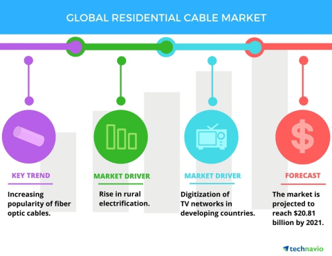 到2021年全球住宅电缆市场规模将突破208亿美元